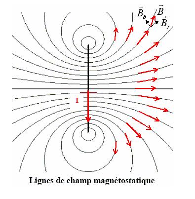 resume de cours magnetisme