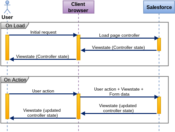 Salesforce: Some Insights: Sneak Peek: What is Visualforce