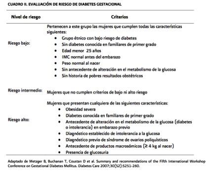 Diagrama de niveles de glucosa en diabetes gestacional uk