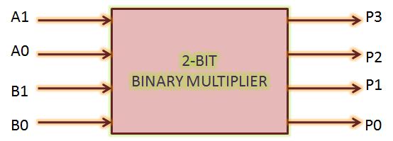 2 bit Binary multiplier  Bit Multiplier Logic Diagram on