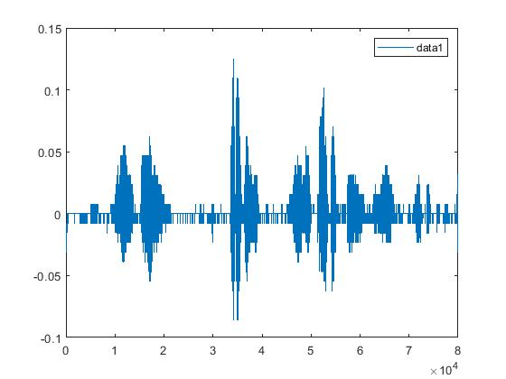 How to record sound and do spectral analysis in Matlab