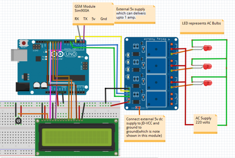 Fine Gsm Based Home Automation Project Using Arduino Mechatronics Lab Wiring Digital Resources Antuskbiperorg