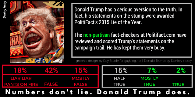 Politifact scored Donald Trump's statements on the campaign trail, which are reflected on this graphic.