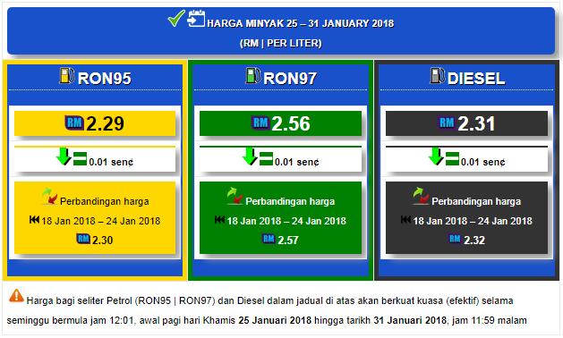 Harga Minyak Petrol Dan Diesel Mingguan Dari 25 Januari Hingga 31 Januari 2018