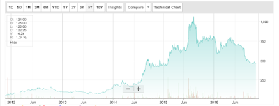Five-year price graph of Ramco Systems' Share
