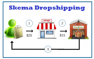 Skema Dropshipping