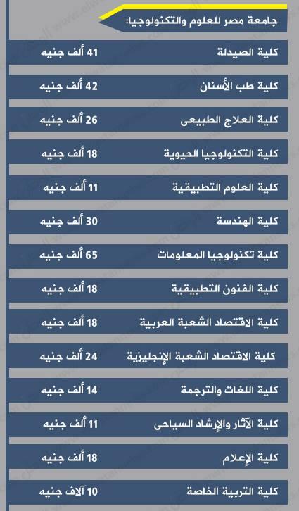 #مصاريف جامعة مصر للعلوم والتكنولوجيا 2016-2017