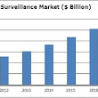 Depth Analysis Of Video Surveillance Market - Country Wise Forecast, Market Share, Trends,2012 - 2018
