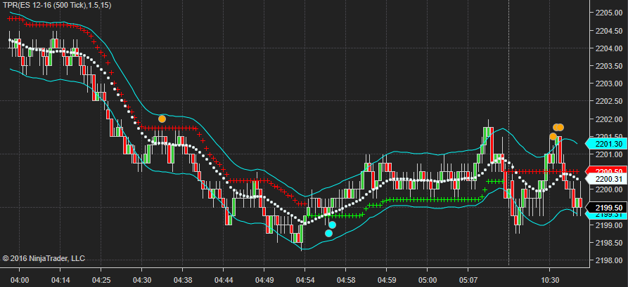 Trend Pullback Reversal TPR indicator is converted to NT8