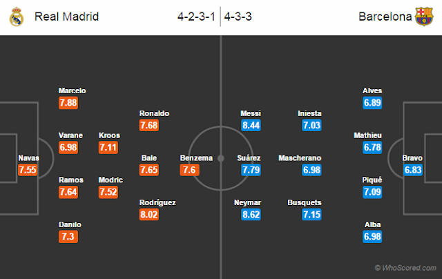 Possible Lineups, Team News, Stats – Real Madrid vs Barcelona