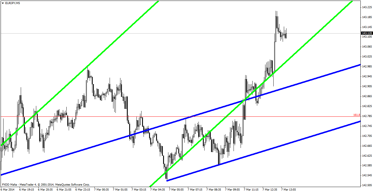 trading-fibonacci