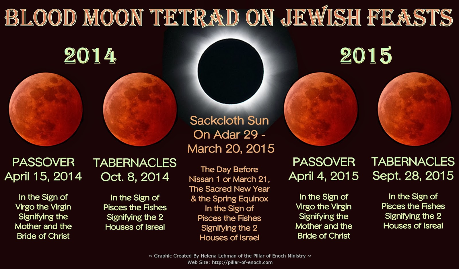 Pillar of Enoch Ministry Blog: The Blood Moon Tetrad of 2014 and 2015