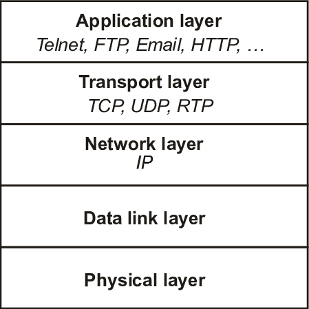 टीसीपी TCP और HTTP और HTTPS के बीच अंतर क्या है?