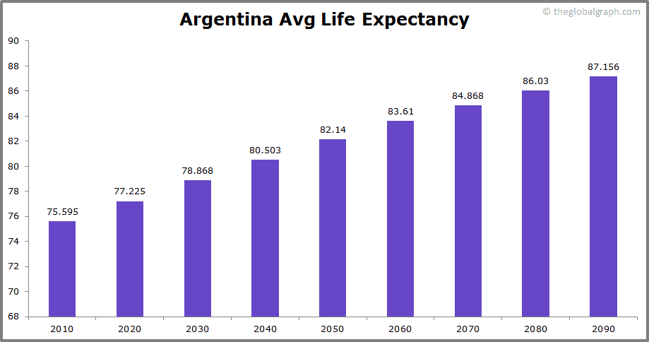 Argentina  Avg Life Expectancy