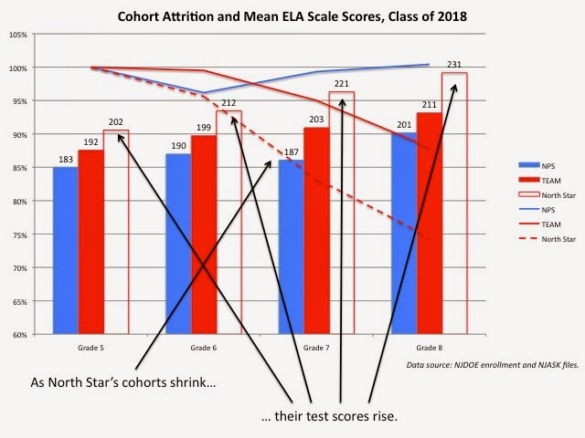jersey jazzman the myth of the heroic charter school part i i ve shown this graph many times as north star s cohorts shrink their test scores rise no this is not direct proof of selective attrition