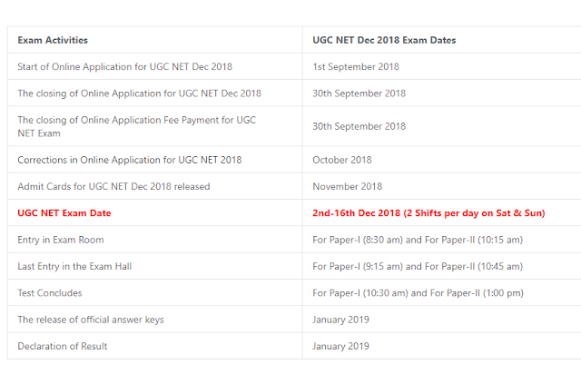 UGC NET December 2018 Notification