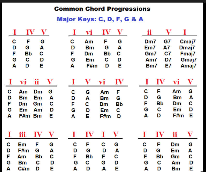 Guitar Chords For Malayalam Film Songs Basic Chord Progressions