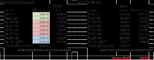 previsto v. ritmos de carrera