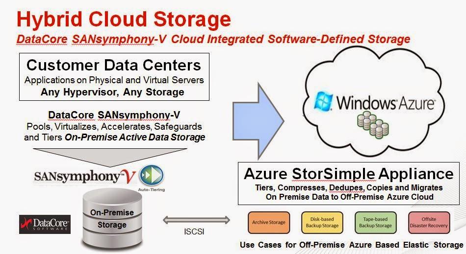 Nouvelle solution certifiée de cloud hybride Microsoft Azure StorSimple combiné avec DataCore
