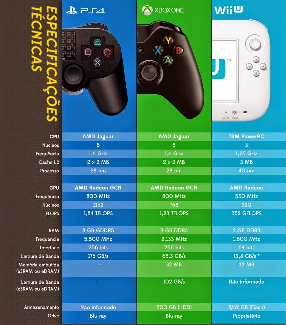Lançamento Especificações Melhor: Skynet: PS4 Vs Xbox One Vs Wii U: Qual Tem As Melhores