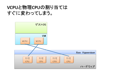 Oracle Linux とその周辺のもの: VCPUの話。