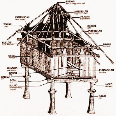 An Ifugao Hut Design and Architecture Cordillera Administrative Region Philippines