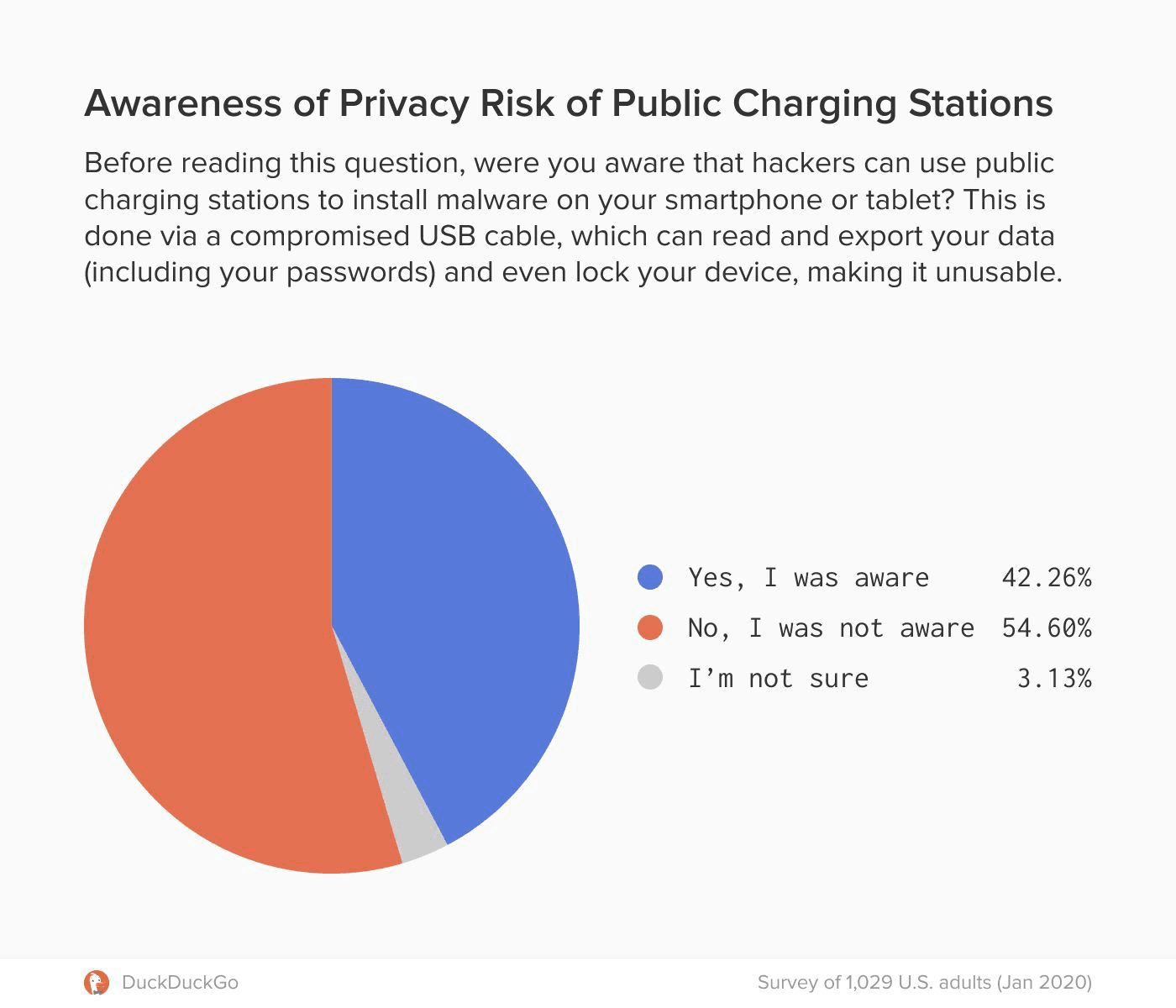 The Risky Business of Charging Your Phone in Public