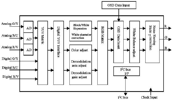 Hình 28c - Sơ đồ khối của IC xử lý Matrix cho tín hiệu Video.