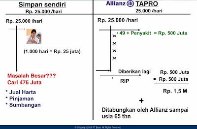 Keunggulan Asuransi Kesehatan Produk Allianz