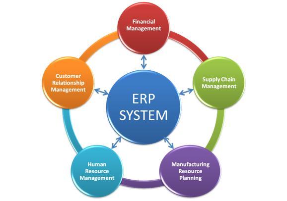 Рынок систем управления предприятиями в России активно развивается