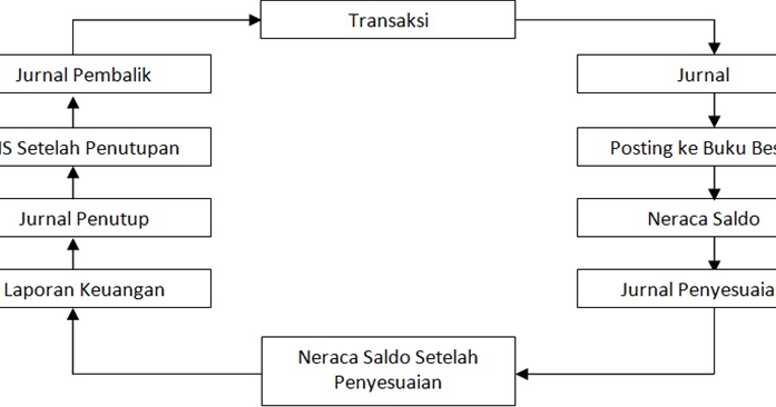 Siklus Akuntansi Perusahaan Dagang