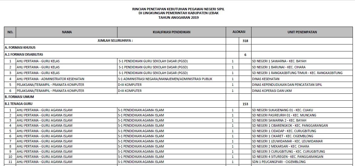 Download Formasi CPNS Kabupaten Lebak Provinsi Banten Tahun 2019