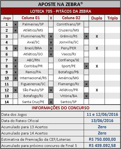 LOTECA 705 - ANÁLISES / PALPITES / PITÁCOS DA ZEBRA