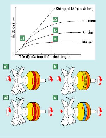Nguyên lý khớp chất lỏng điều khiển bằng nhiệt độ