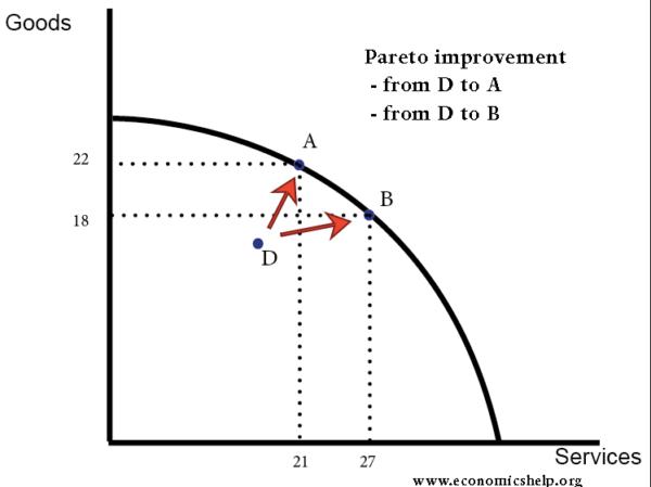 Your Portal To The World Pareto Efficiency Vs Pareto Improvement