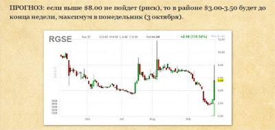 Прогноз по $RGSE