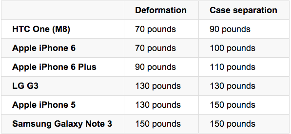 iPhone 6 and iPhone 6 Plus Bend weight test with other smartphones