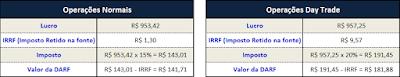Como calcular o I.R em operações com Ações e Opções