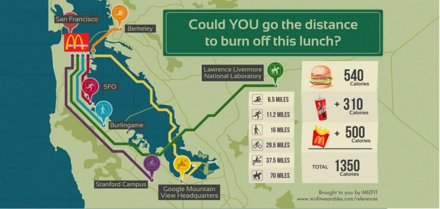 Fast Food Kills Weight Loss Goals | Bad Eating Habits ...