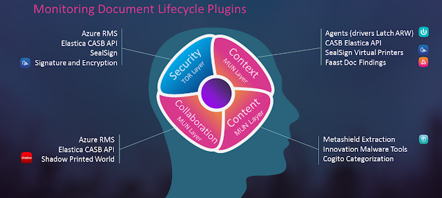 Infografía Monitoring Document Lifecycle Plugins