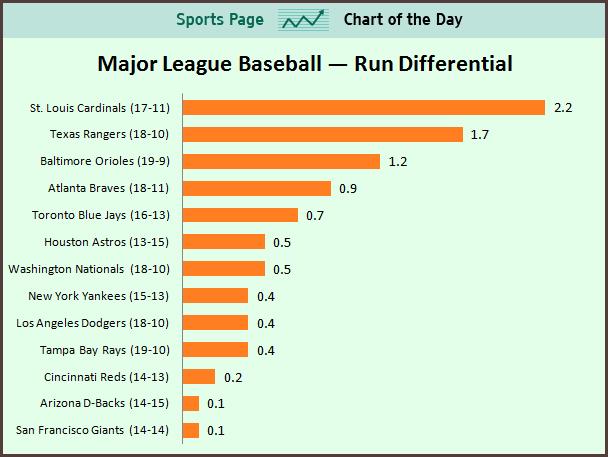 The Slav's Baseball Blog - BASEBALL 24-7-365: SPORTS CHART ...