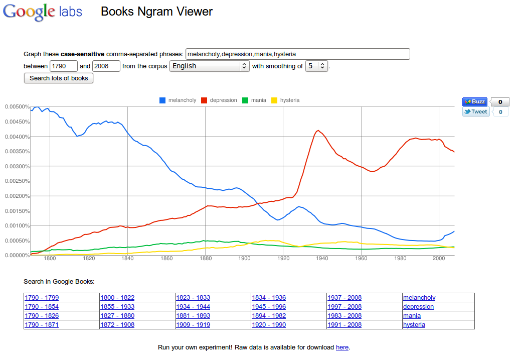 Beispiel Google Books Ngram Viewer Melancholie Depression