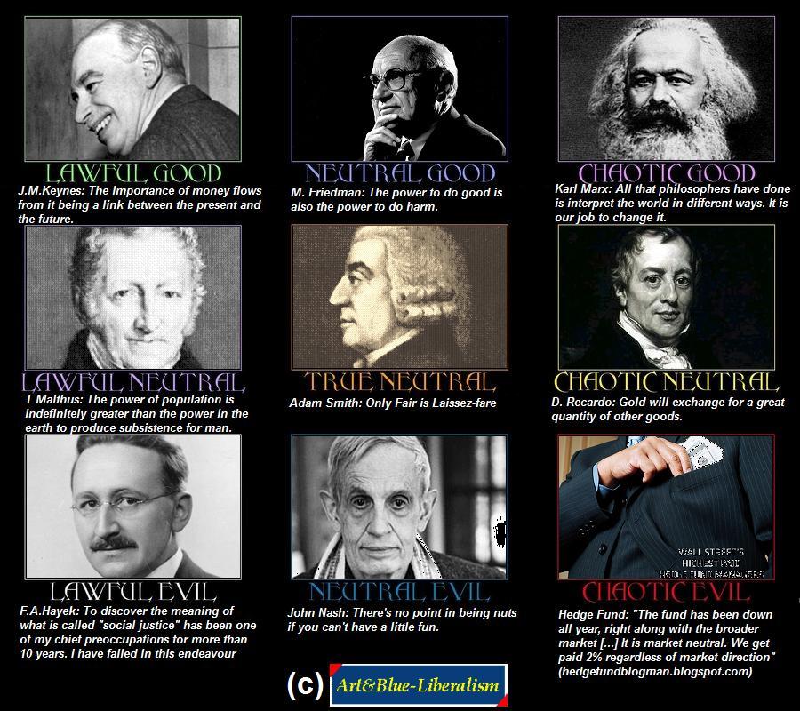 D Alignment Chart Economic Theorists