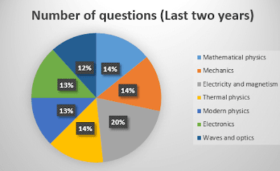 Graph on number of questions in Physics for IIT JAM(last two years paper)