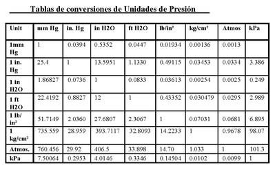 Blog De Cheba Tabla De Conversion De Presiones