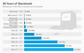 Evolution_Of_The_Macintosh_CPU_Power