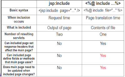 Difference between include directive, include action and JSTL import tag in JSP?