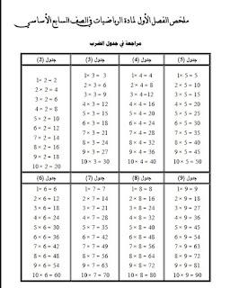 شرح كتاب الرياضيات كامل للصف السابع