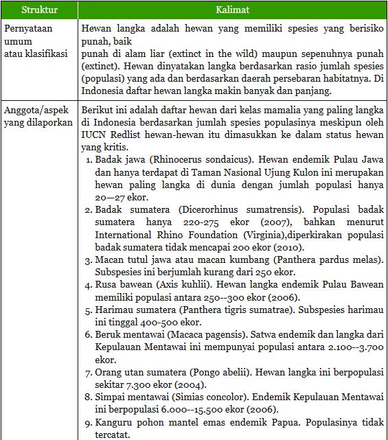 Tugas 1 Membandingkan Teks Laporan Dengan Teks Deskripsi Beserta