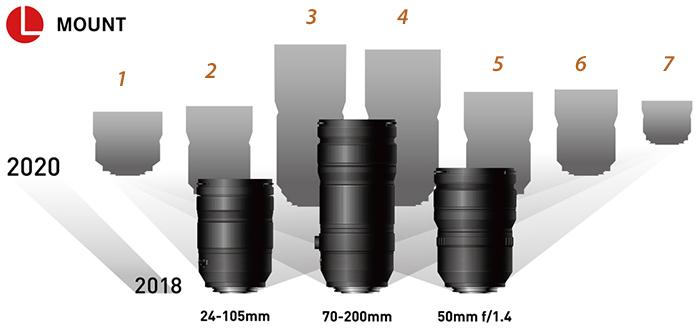 Объективы Panasonic для байонета Leica L